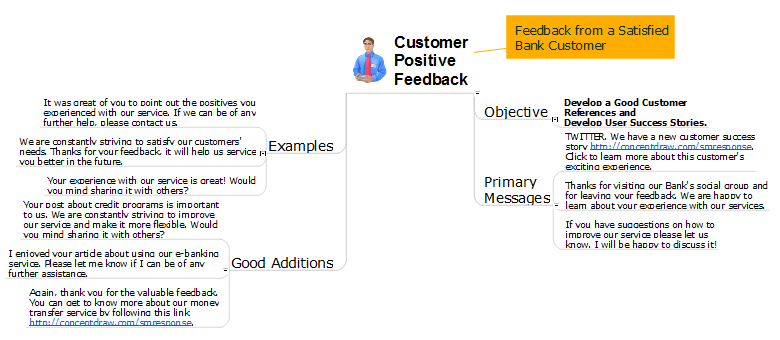 MARKETING AND SALE DIAGRAMS - Social Media Response Customer Positive Feedback