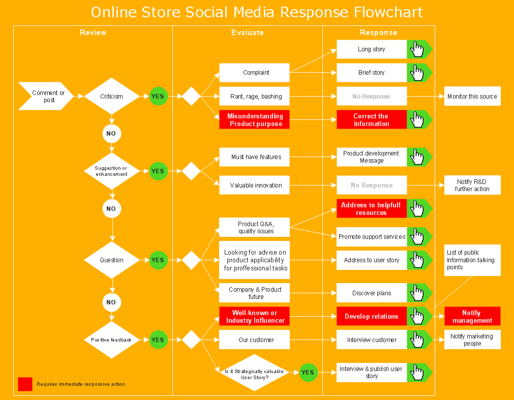 MARKETING AND SALE DIAGRAMS - Social Media Response Online Store Social Media Response Flowchart