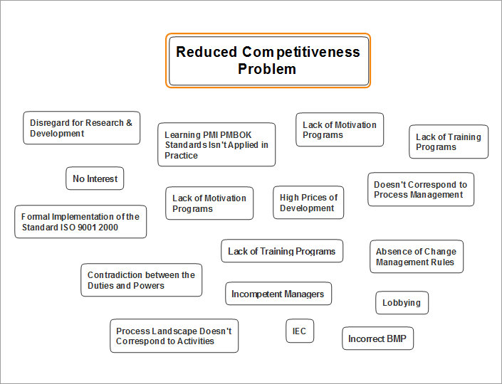 Mind Map - Reduced Competitiveness Problem