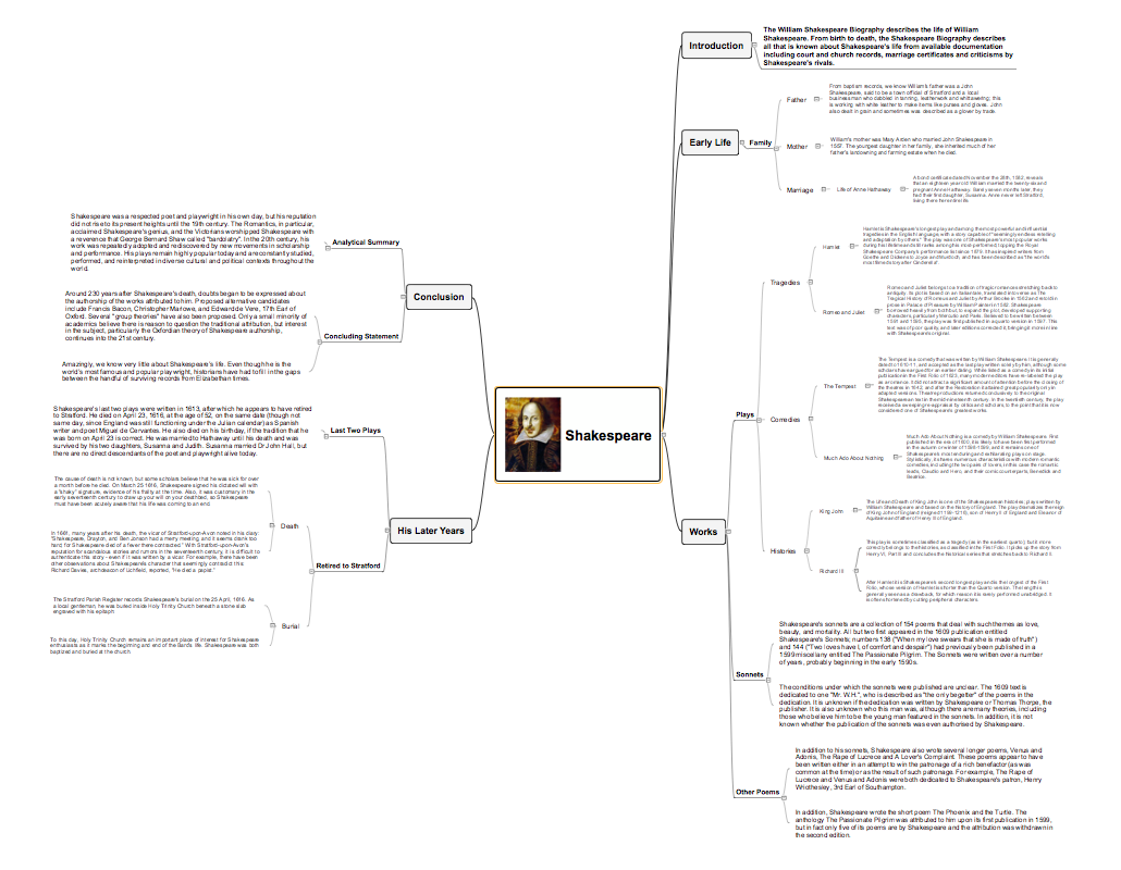 MIND MAPS Word Exchange Shakespeare for mac