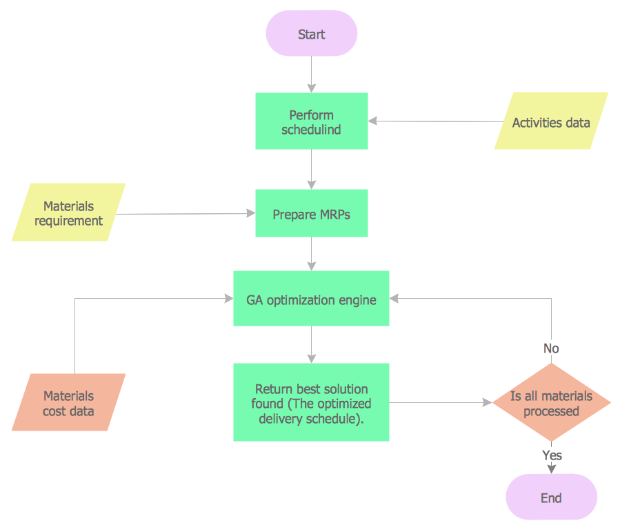 Material Requisition Flowchart