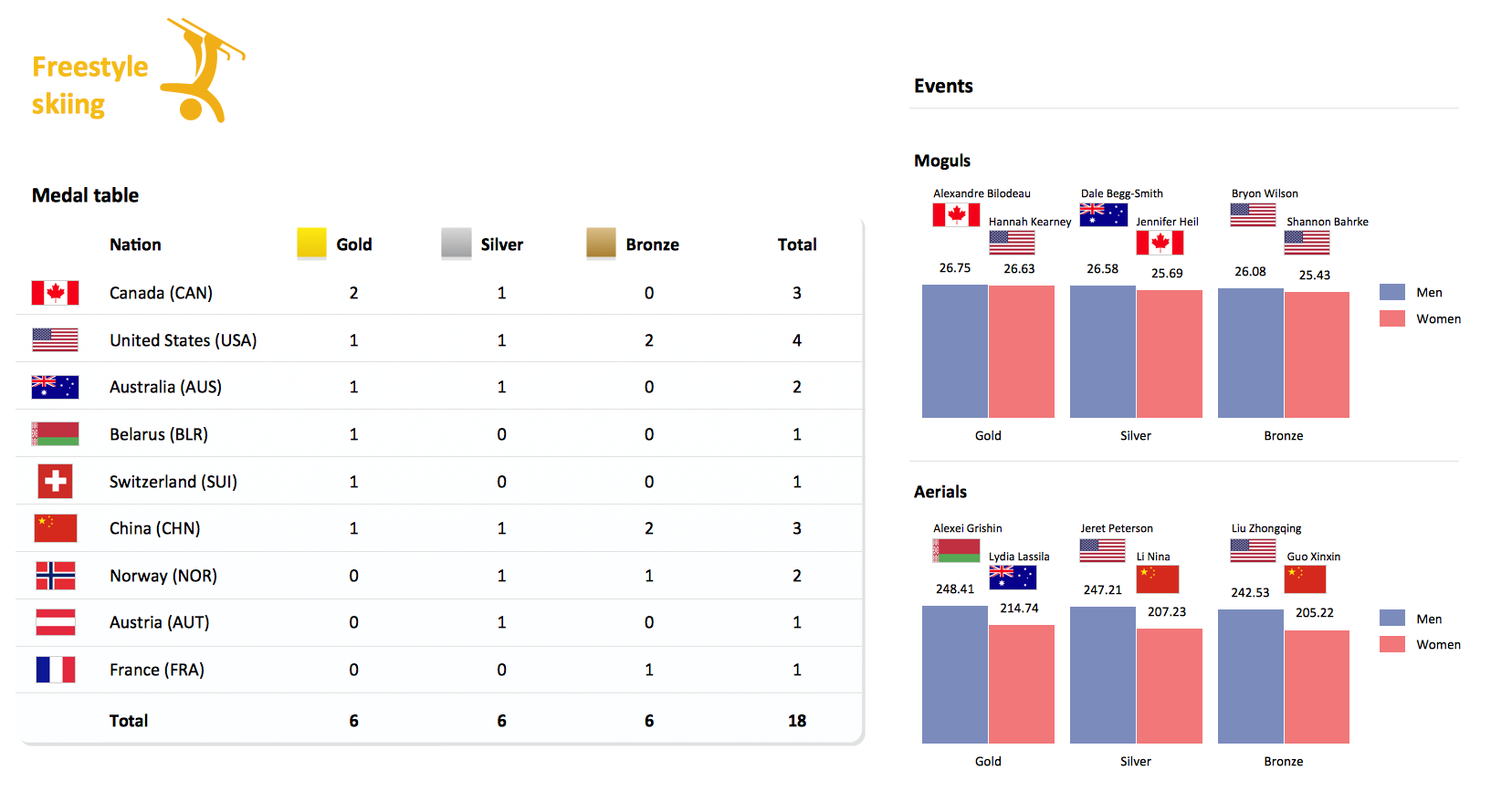 Medal Summary Freestyle Skiing at the 2010 Winter Olympics
