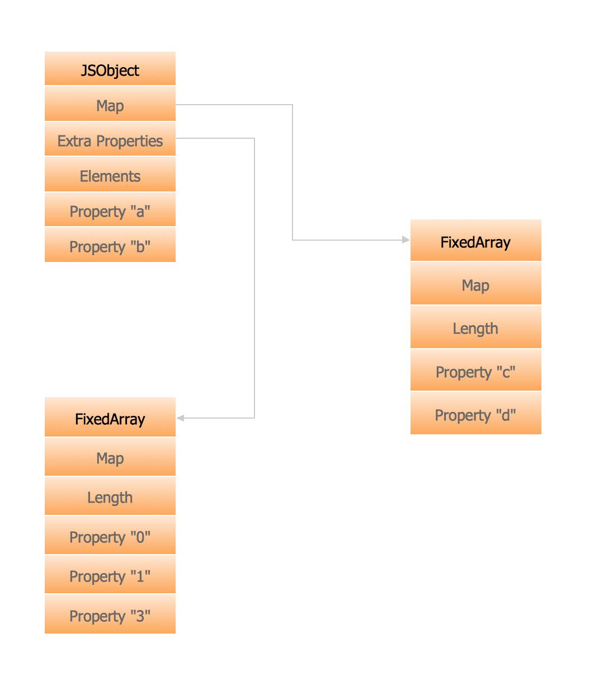 Memory Object Diagram