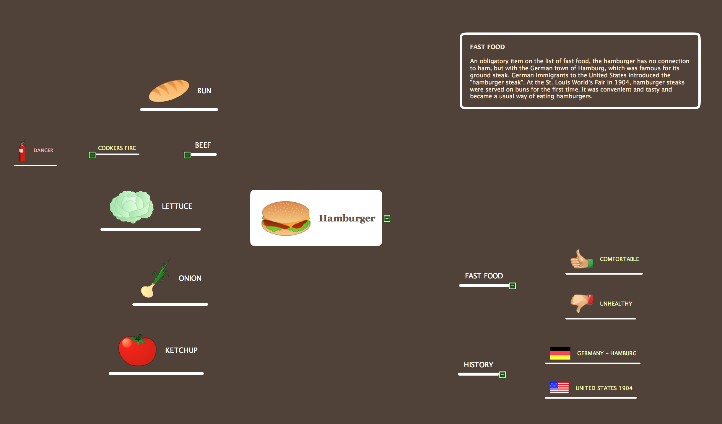 Mind Map Food