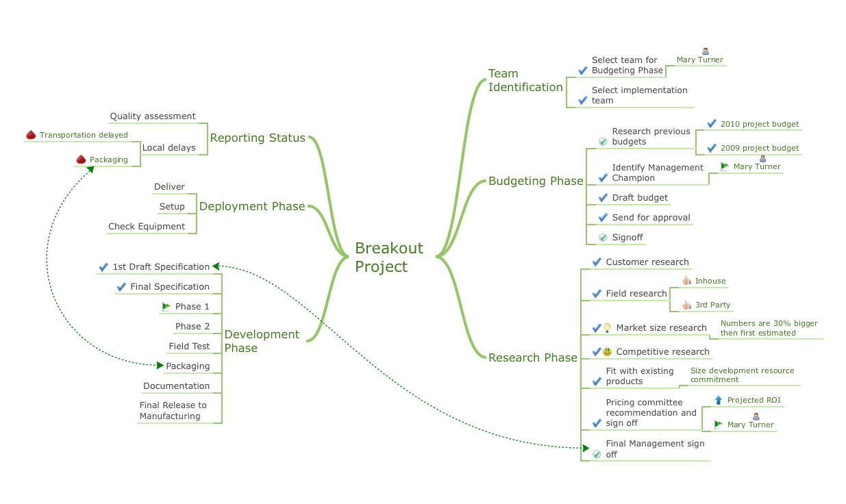 Mind map presentation - Breakout project