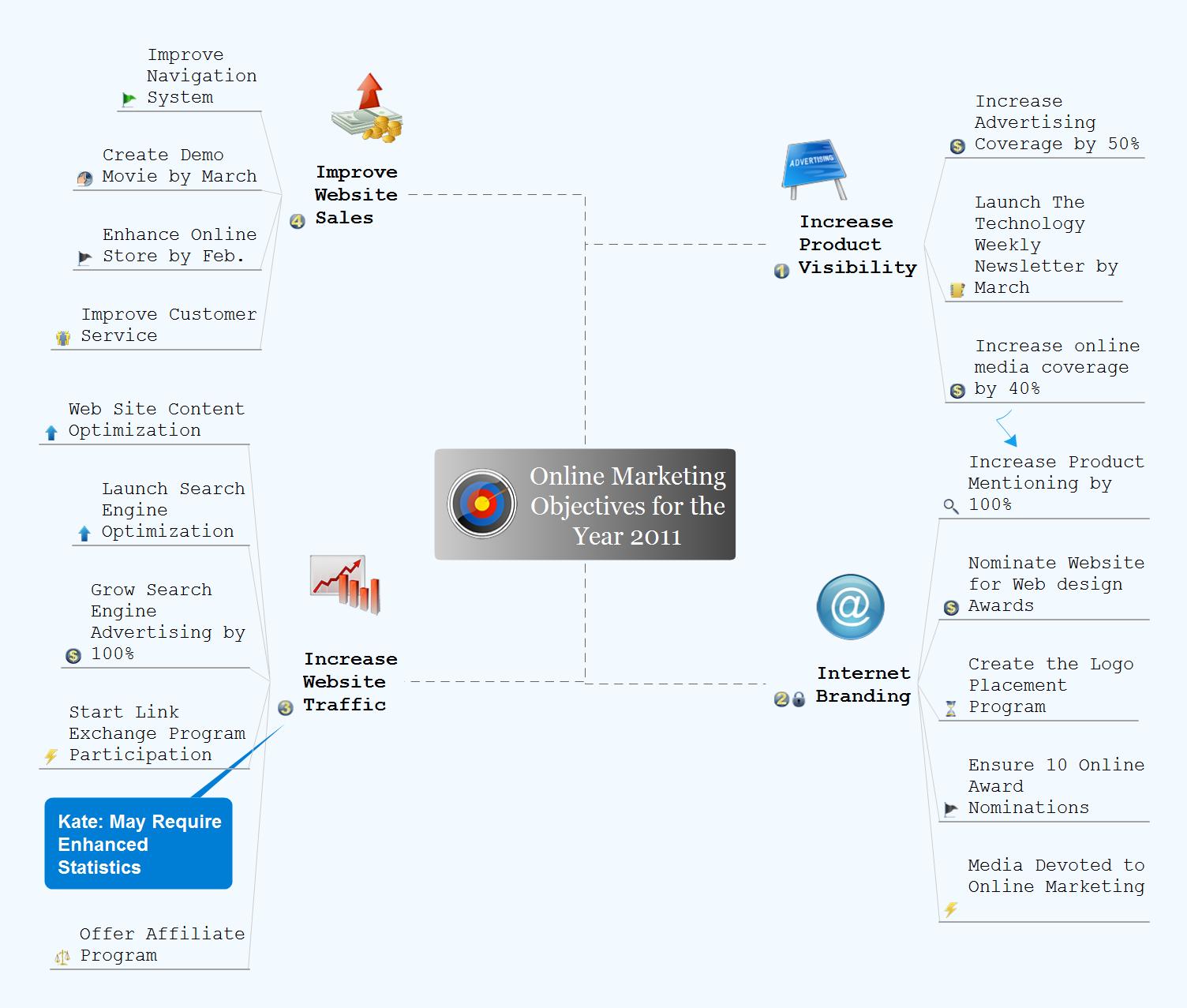 Mind map presentation - Online marketing objectives