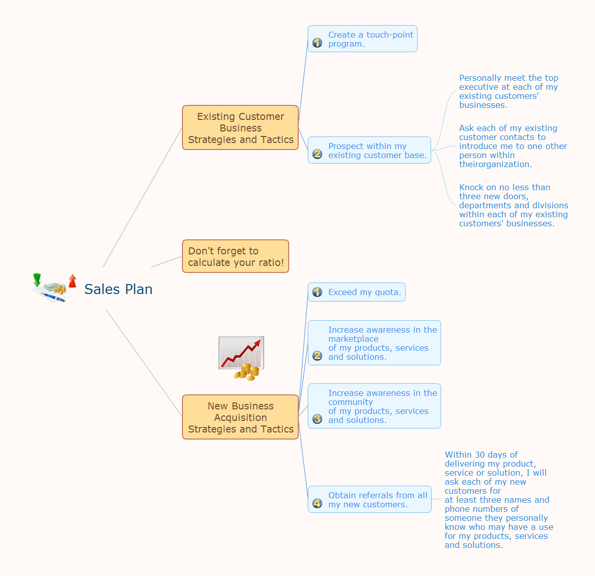 Mindmap presentation - Sales plan