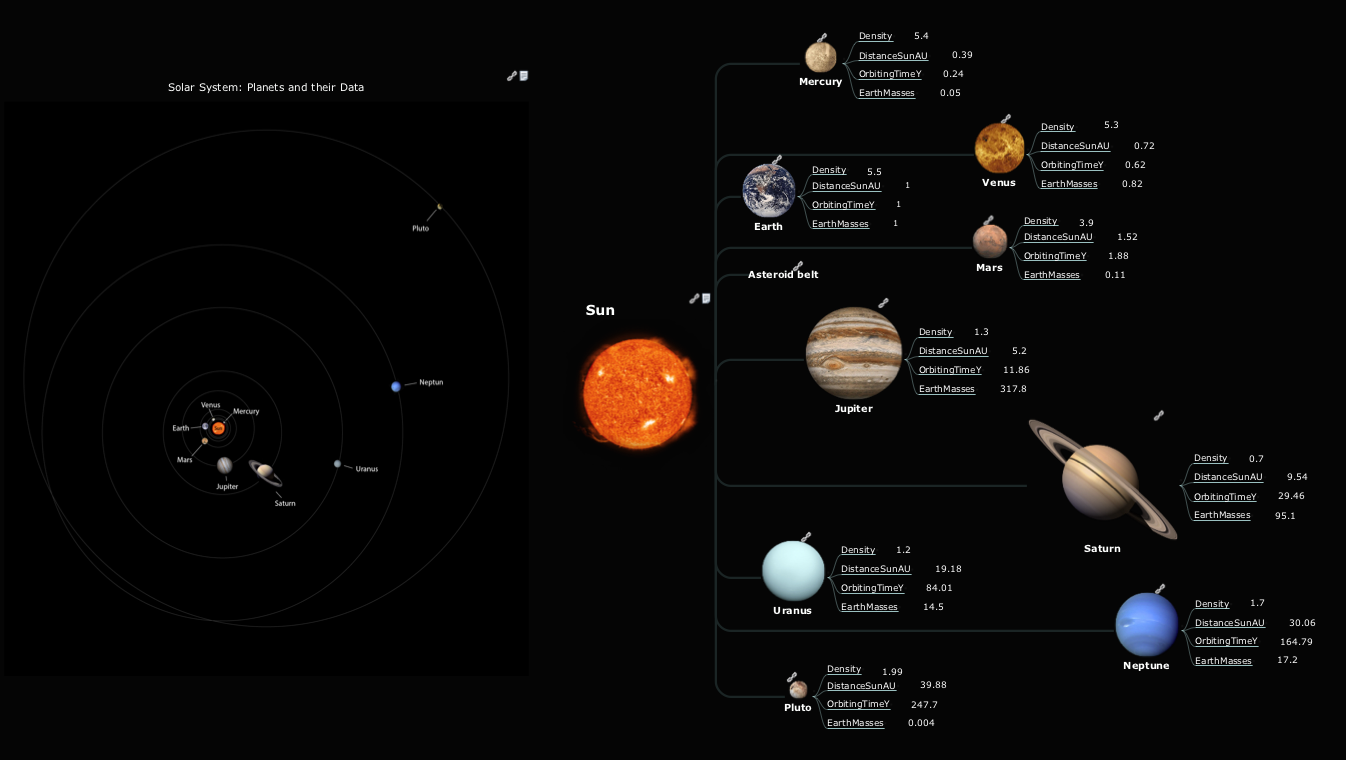Mind map presentation - Solar system