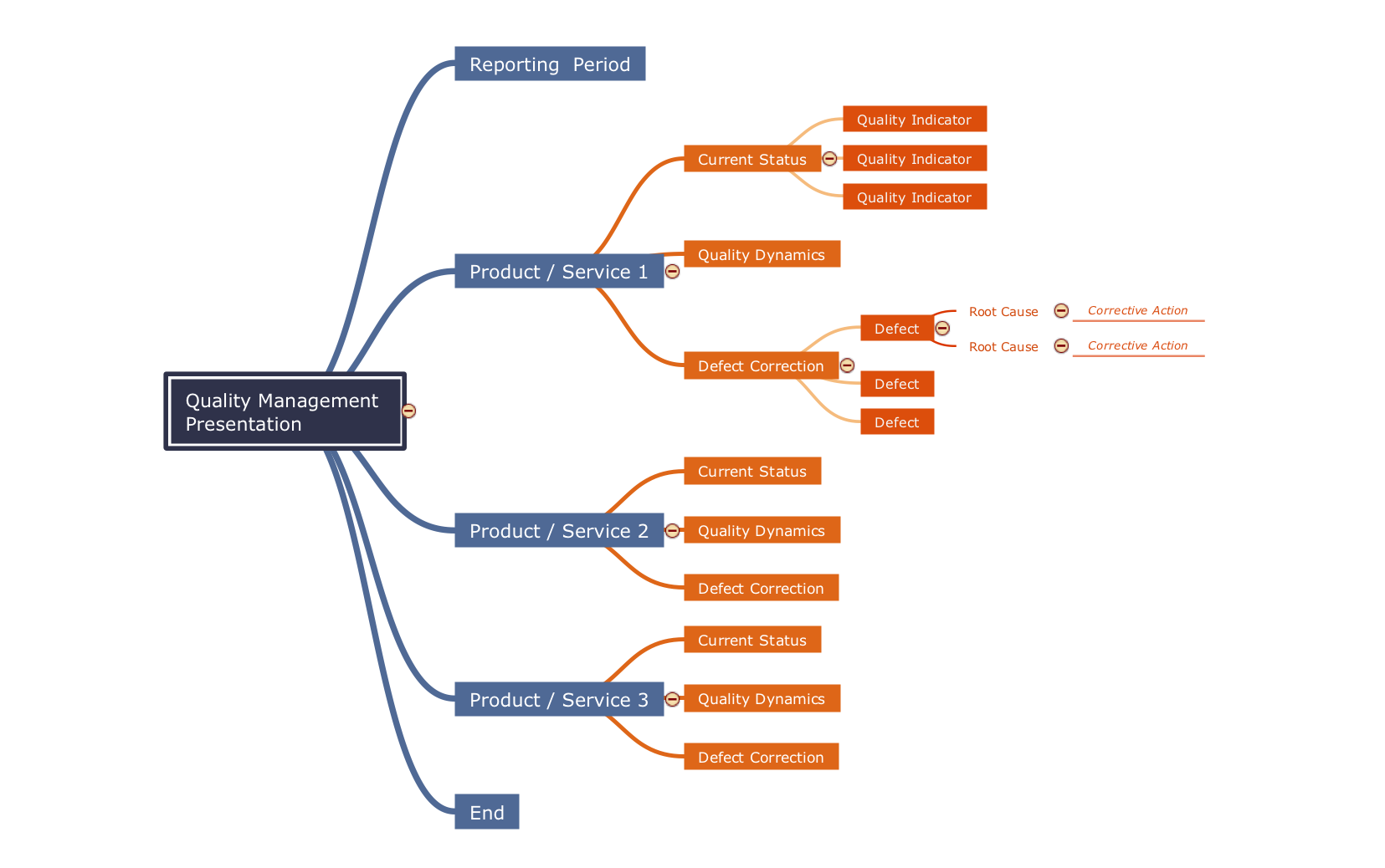 Mind map template - Quality management presentation