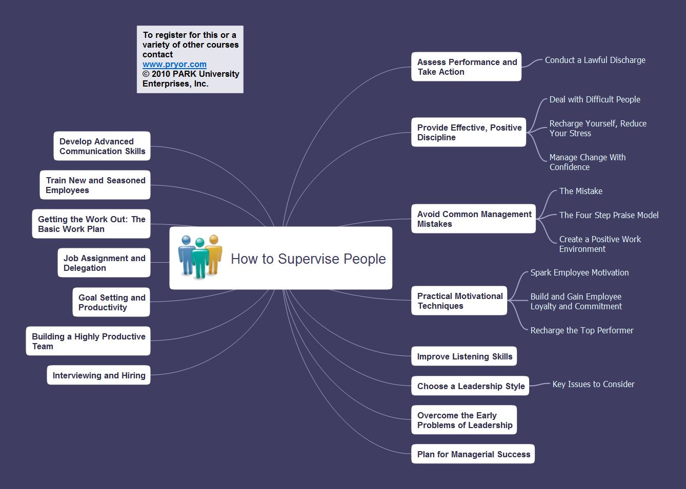 Mindmap presentation - Pryor - How to supervise people