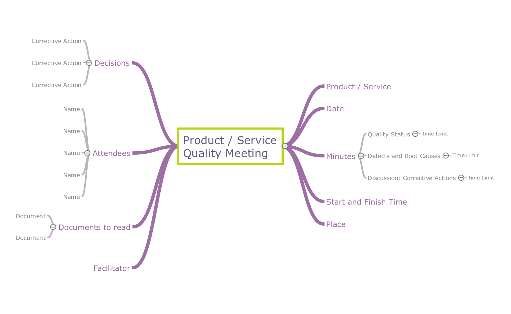 Mindmap template - Product or service quality meeting