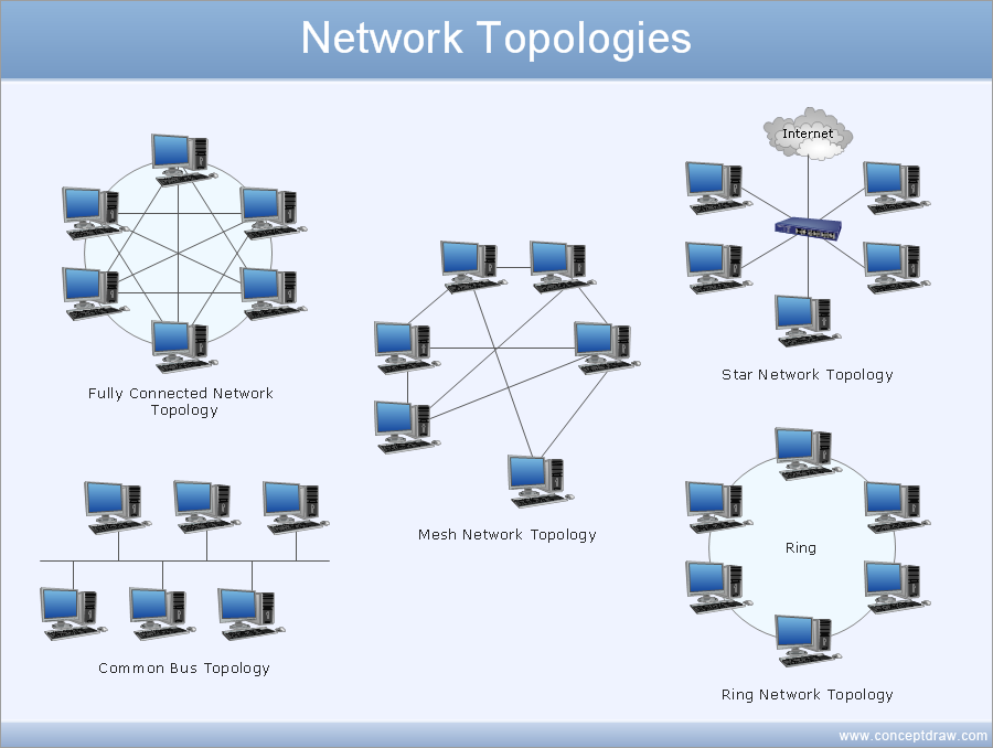 Network diagram template - Common network topologies