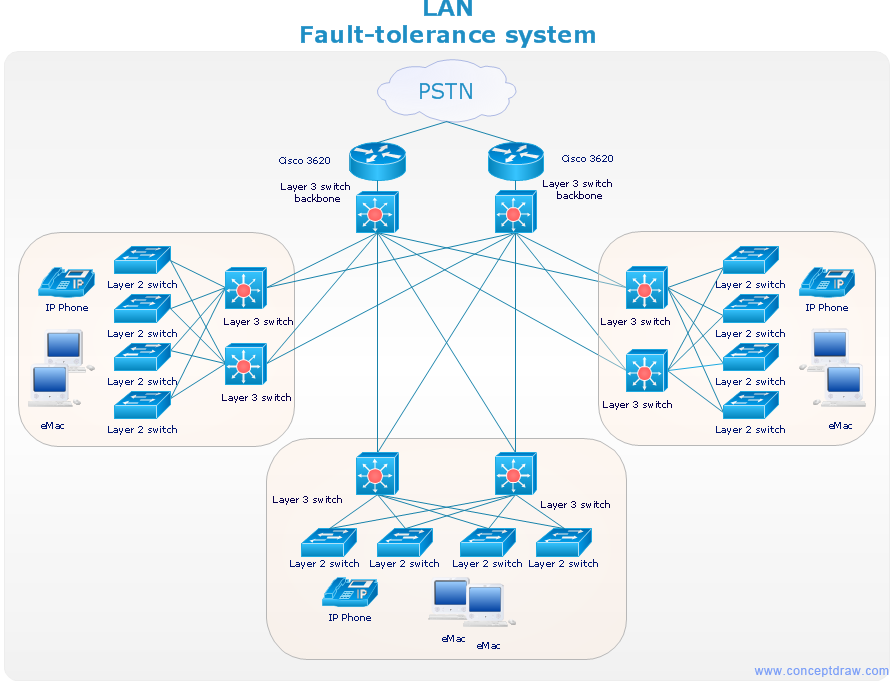 Network diagram sample - LAN fault tolerance system