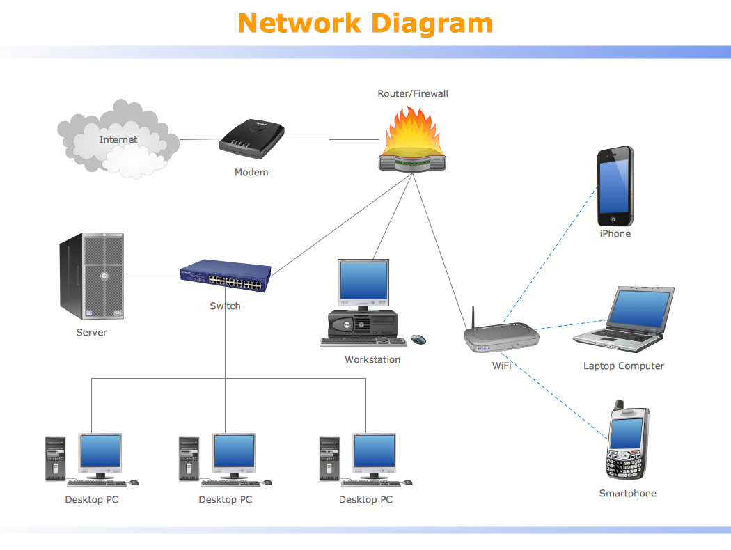 Network diagram sample - System design