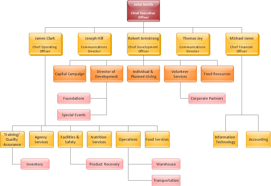 Organization chart - Food bank