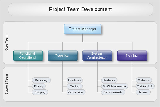 Project Team Development