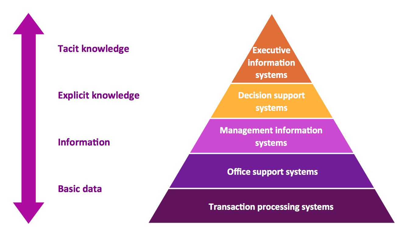 Pyramid Diagrams. 5 level pyramid model of information systems types