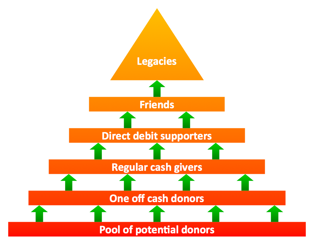 Triangular diagram. Fundraising pyramid for community based cash donors