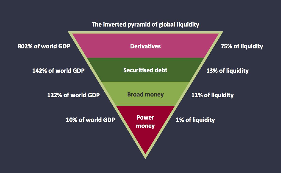 Pyramid Diagrams. Global liquidity inverted pyramid