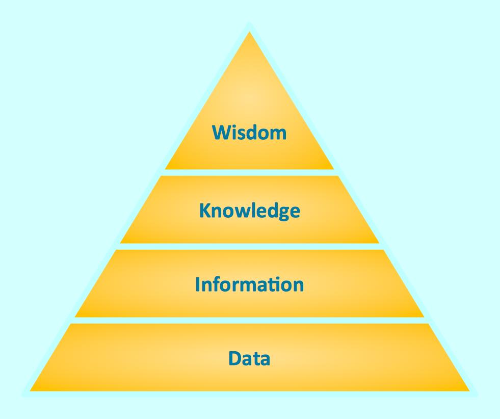 Pyramid Diagrams. Knowledge Pyramid. Triangle diagram