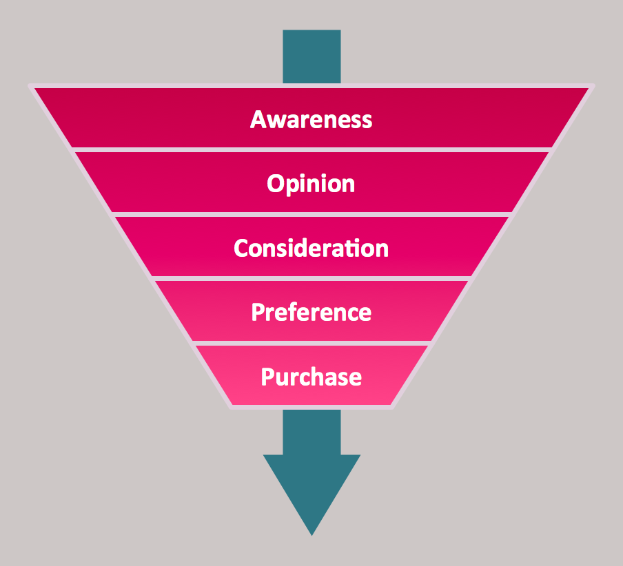 Pyramid Diagrams. Purchase funnel diagram