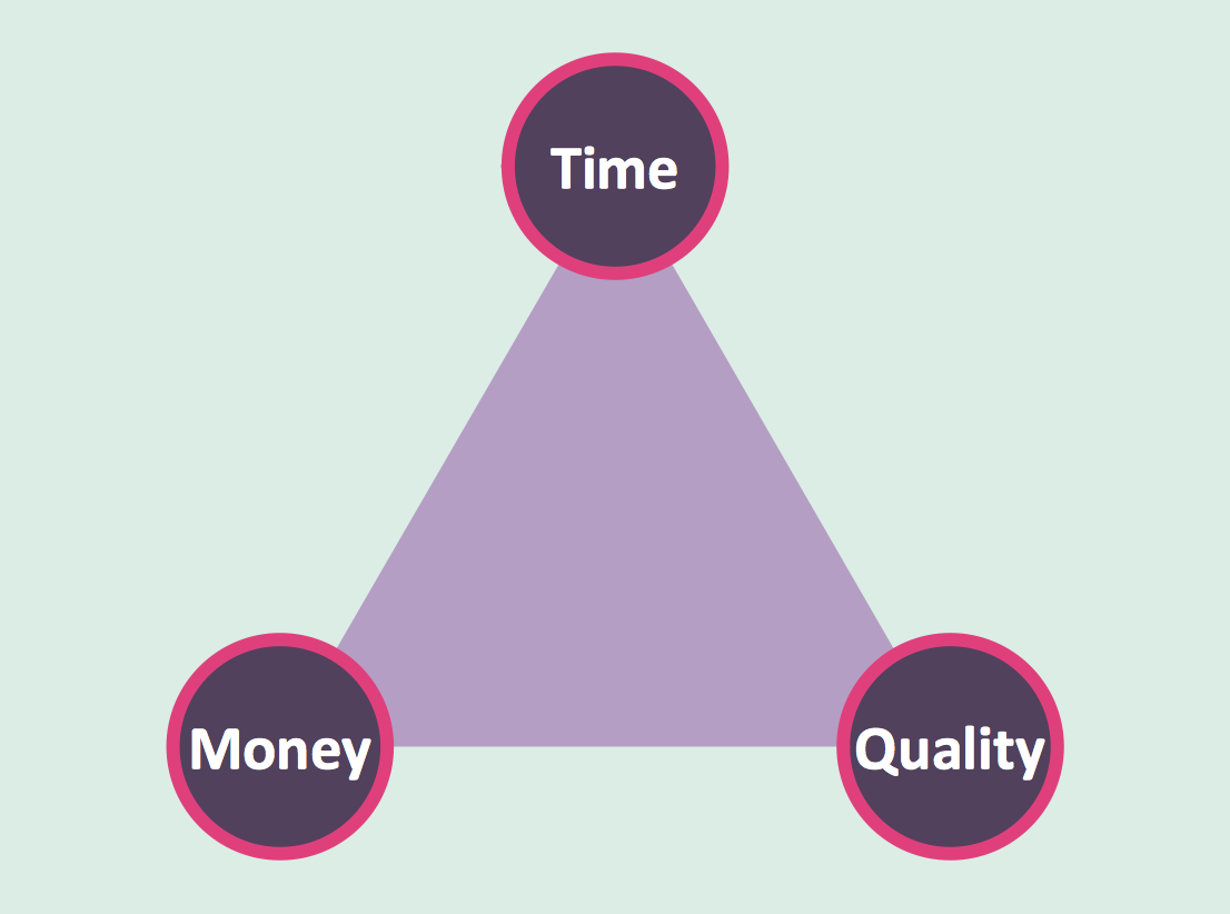 Pyramid Diagrams. Time quality money triangle diagram