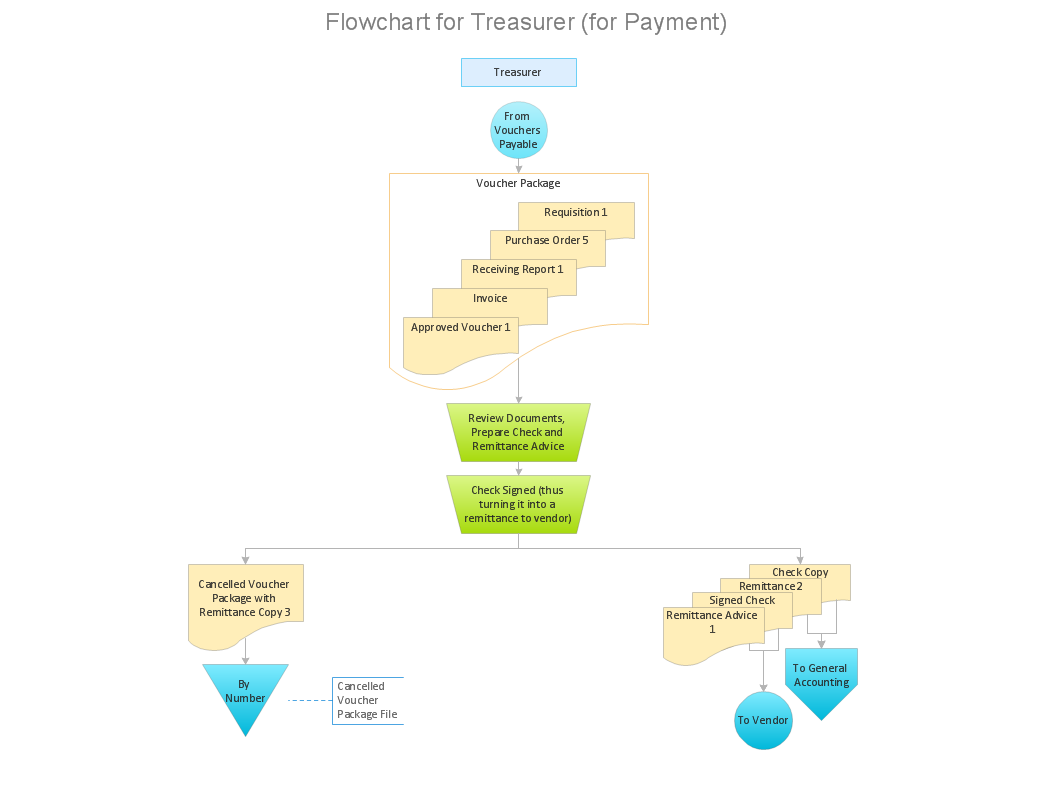 Payment flow chart