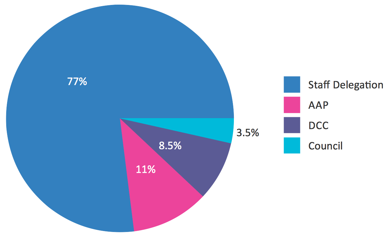 Percentage pie chart example. DA determinations