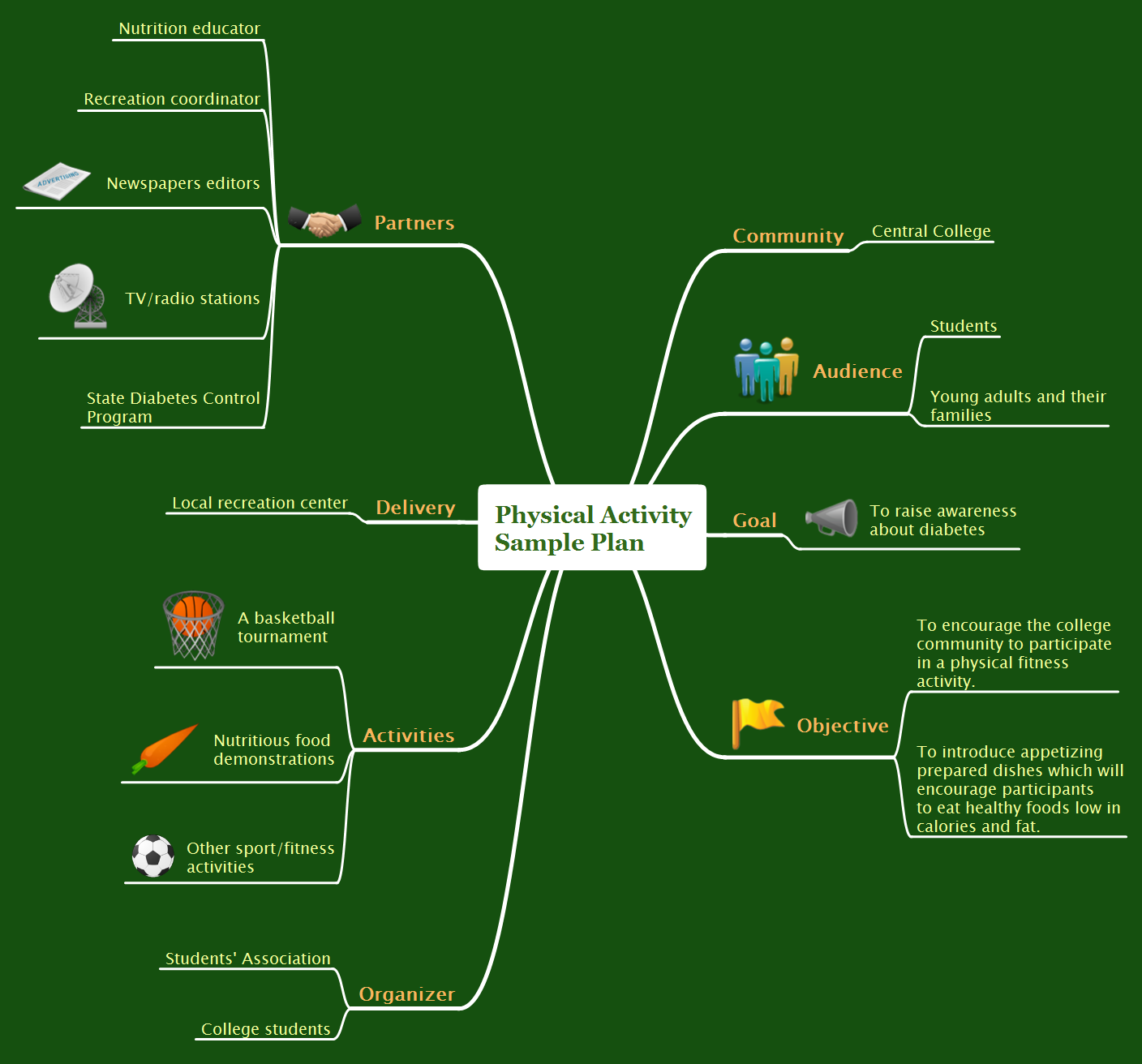 Physical activity plan mindmap