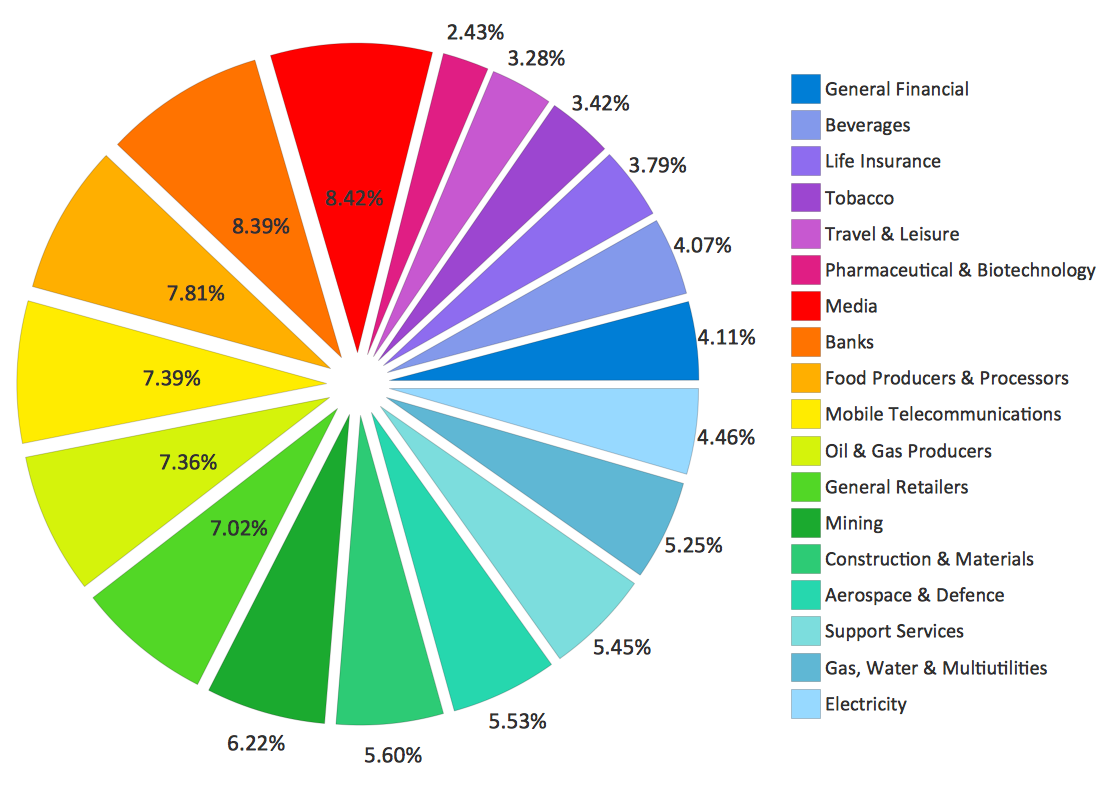 Pie chart example - Sector weightnings