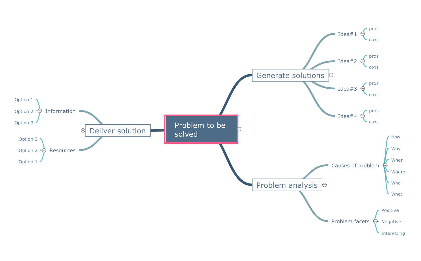 Problem to be solved - Mindmap template