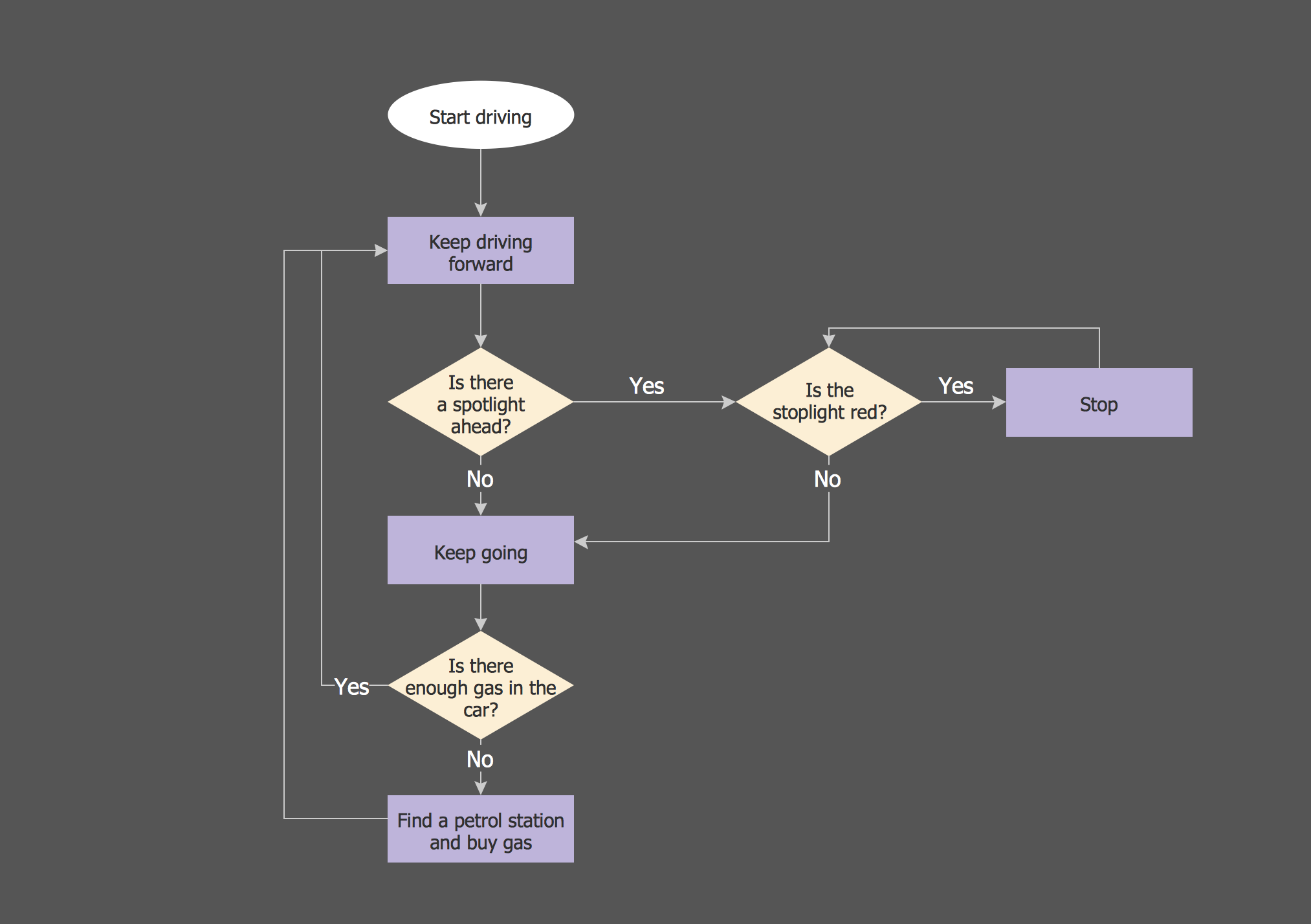 Process Flow Maps