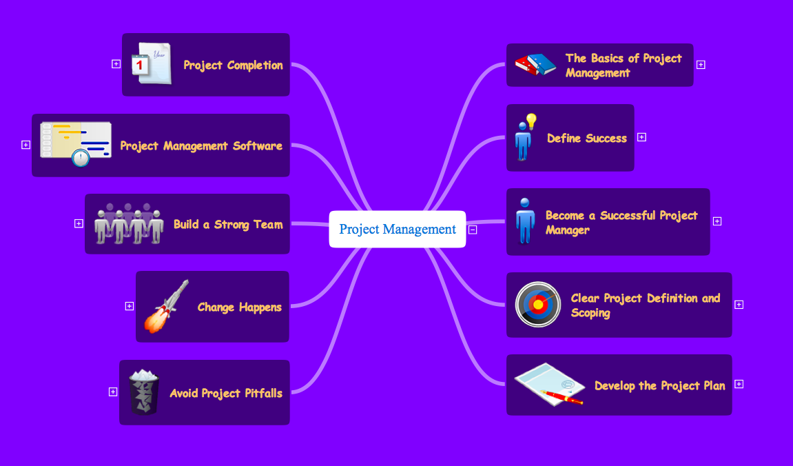 Project management mind map