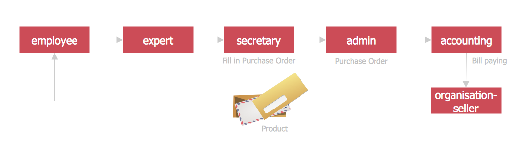 Purchasing Flowchart. Purchase Order