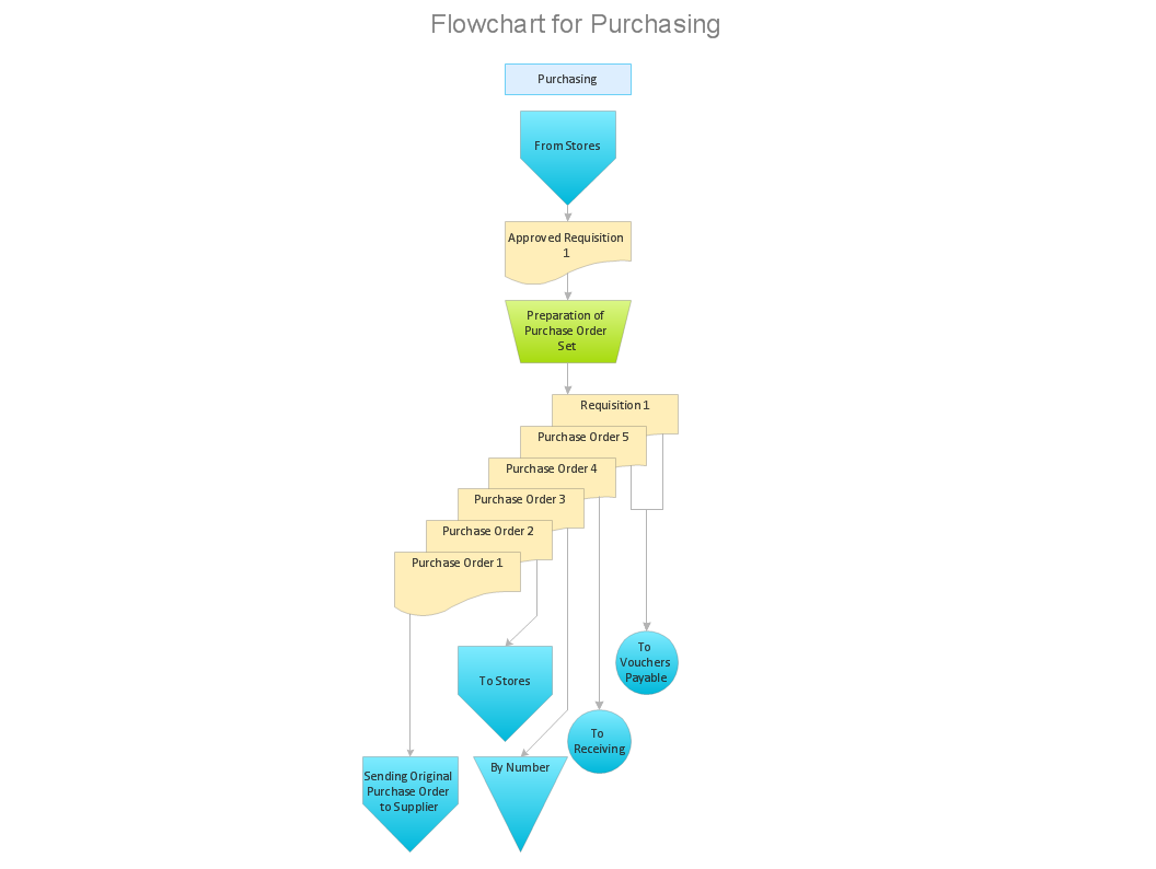 Purchasing process flowchart