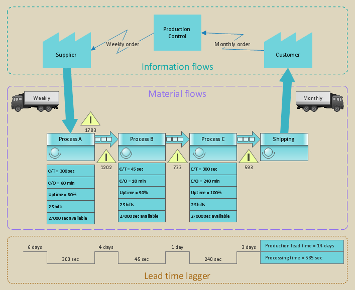Value Stream Mapping | Value Stream Mapping Template | Value ...