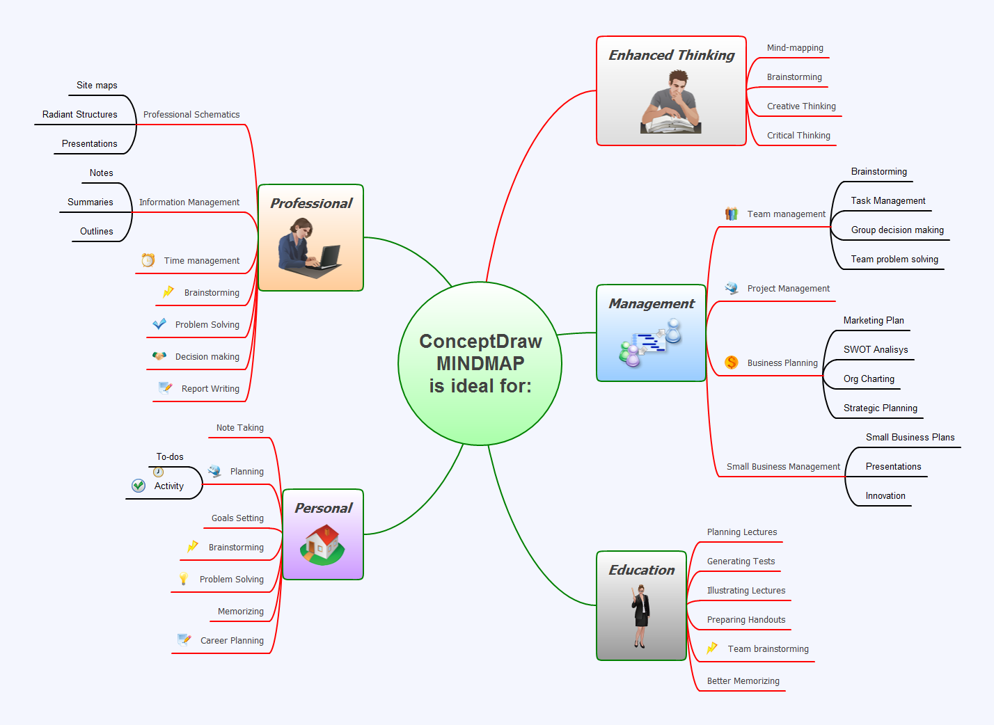 Mind map example - ConceptDraw MINDMAP is ideal for - Remote Presentation for Skype solution