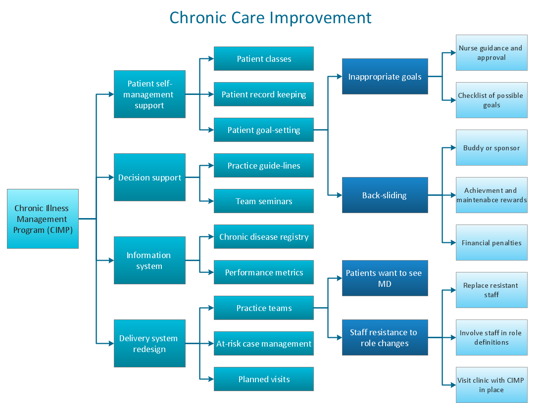 Risk diagram (process decision program chart, PDPC) - Health care