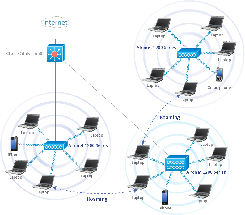 Roaming wireless LAN diagram