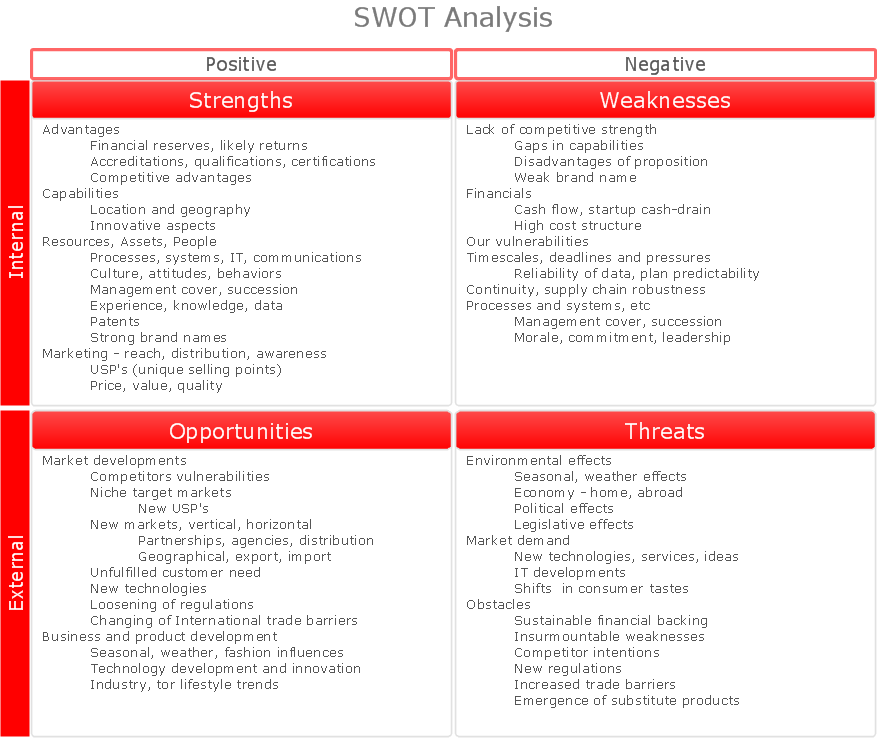 SWOT analysis matrix diagram - instructional sample