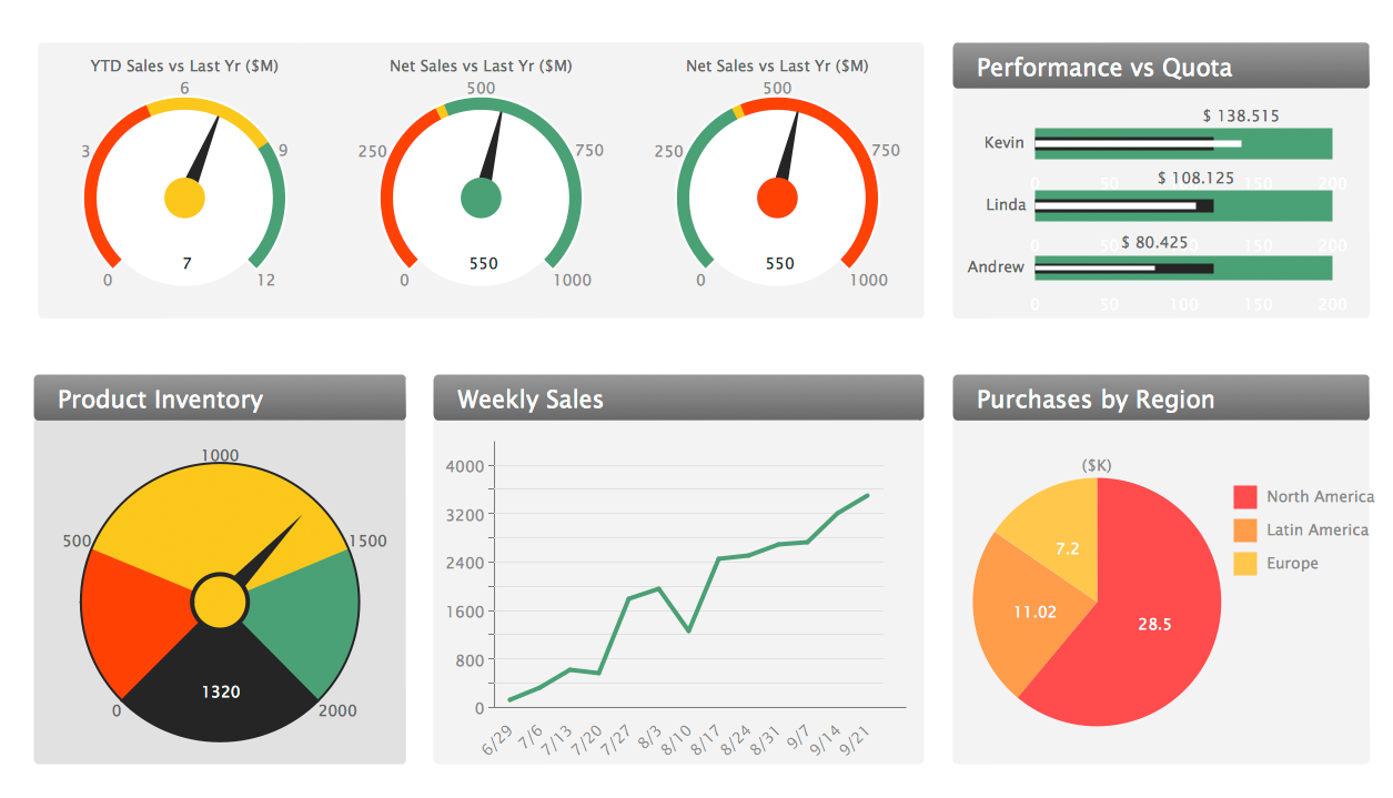 Sales dashboard all set of kpis on the sales dashboard with purpose to see how your business develops and to make conclusions for improvement the sales friedricerecipe Image collections