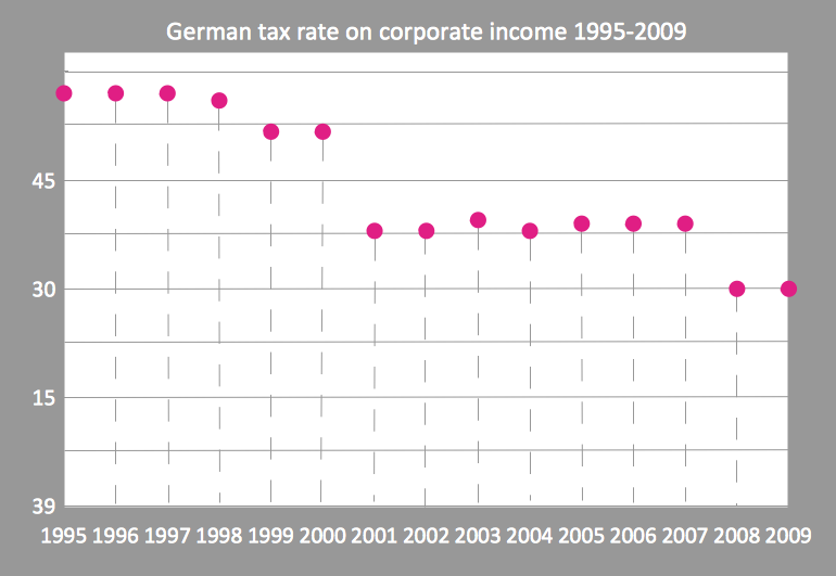 Scatter chart example - German tax rate on corporate income 1995-2009