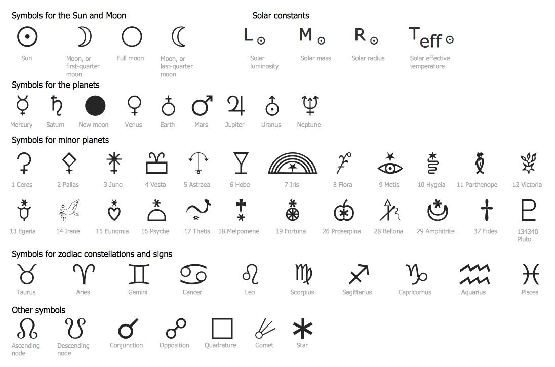 Astronomy Symbols