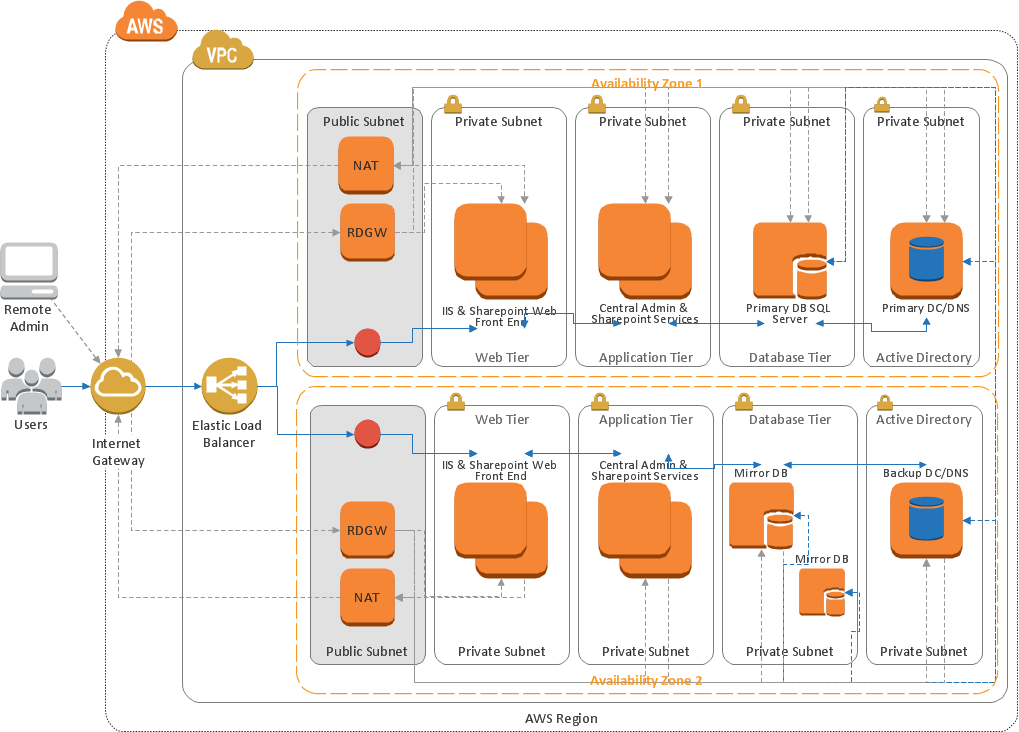 Amazon Web Services (AWS) diagram - SharePoint server reference architecture for public facing website scenario