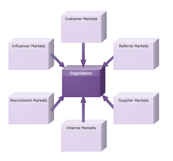 Customizable Six Markets Model Chart Template