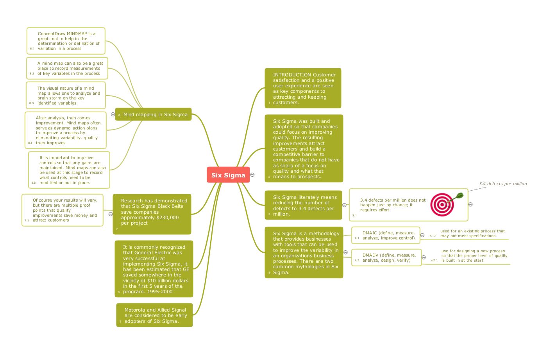 Six sigma - Quality mindmap