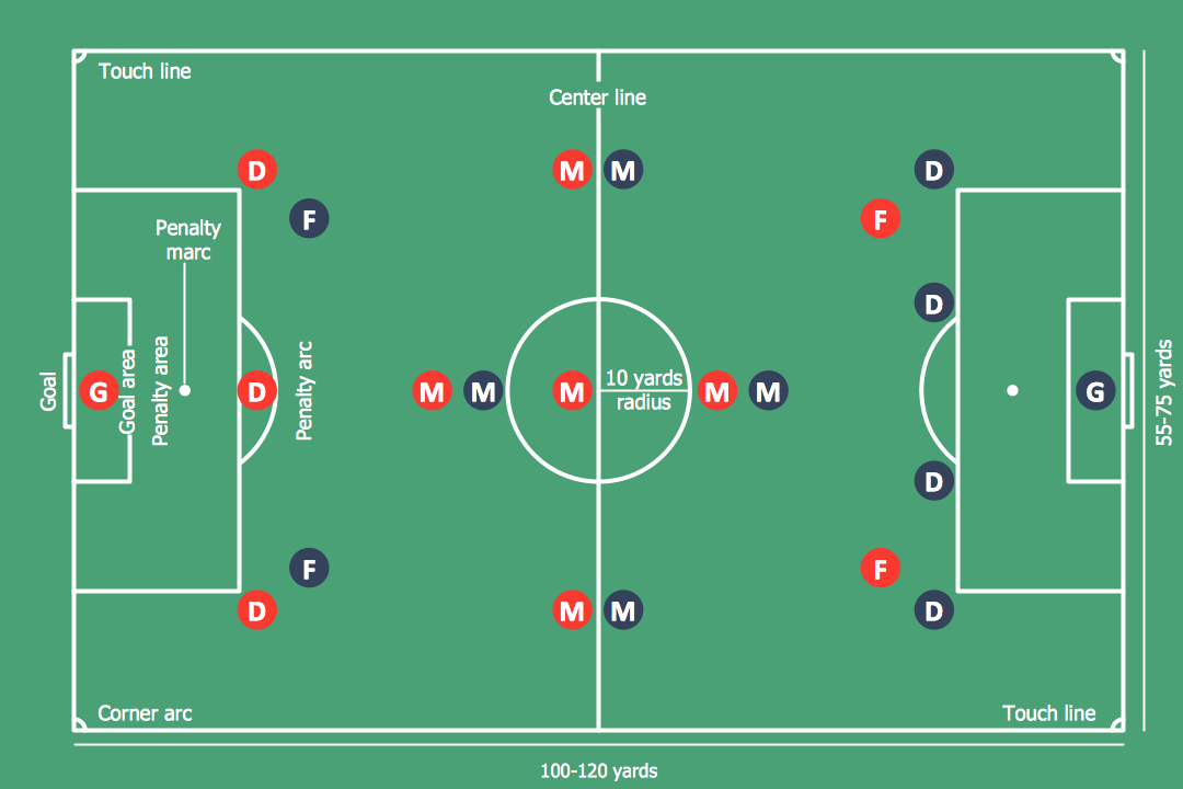 soccer  football  field templates   soccer  football  diagram    create soccer position diagram