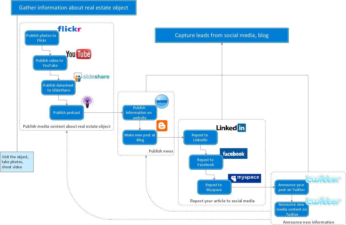 Social media activity of a real estate agent flowchart