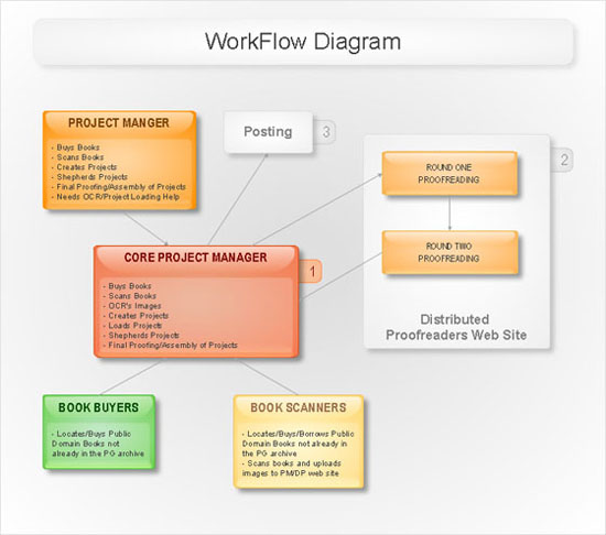 Sample workflow diagram