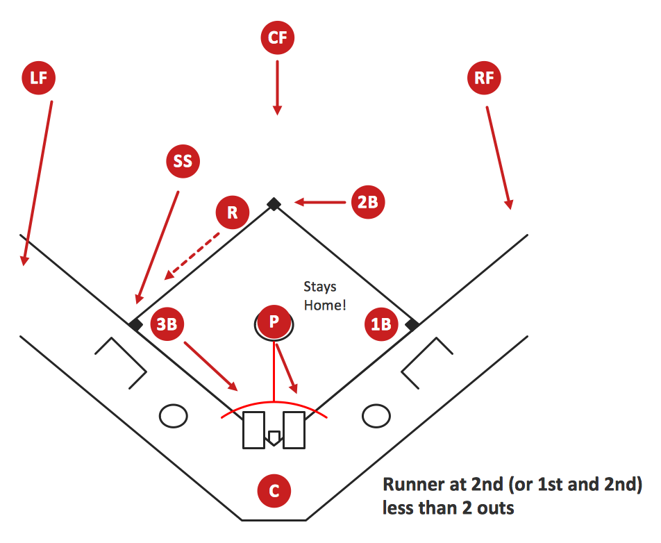 Baseball Diagram – Basic Bunt Coverage – Runner at 2nd